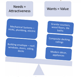 Balance Beam of Needs vs Wants